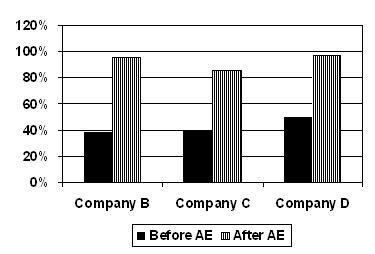 401k offerings compared by company