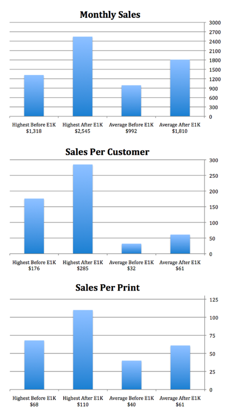 Ben's Sales Info Before and After My Course