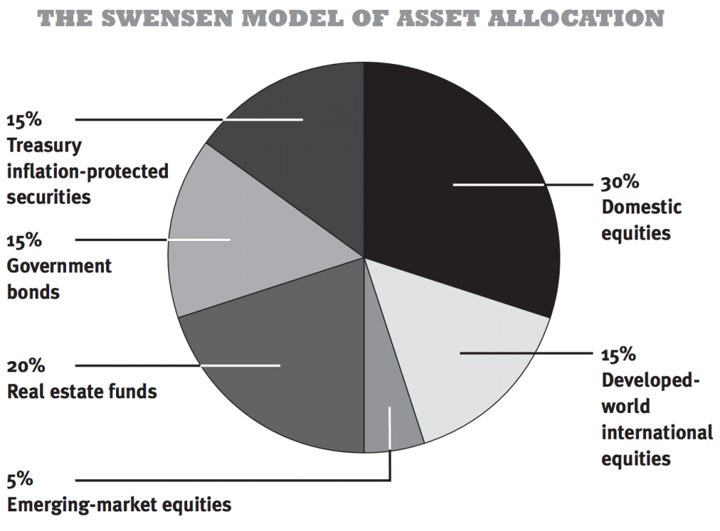 Diversified Portfolio Example - The Swensen Model