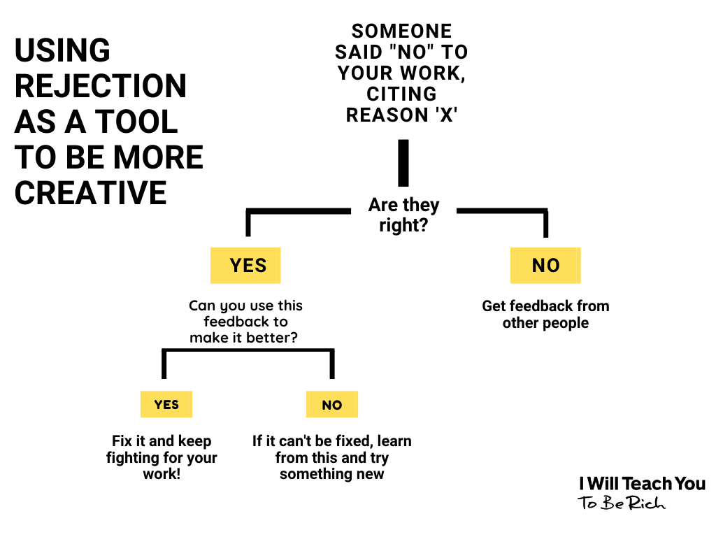 decision tree about how to respond to rejection