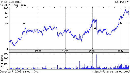 Apple stock 1985 to 2006 chart