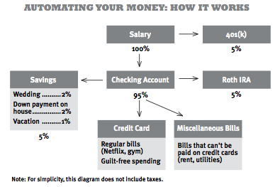 sample automated account flow