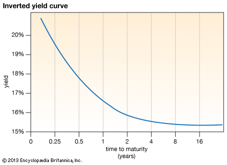 Inverted yield curve chart example
