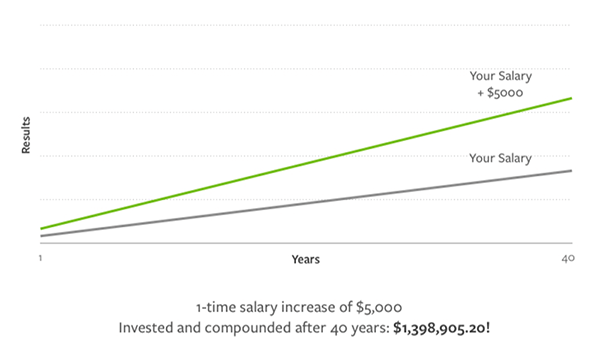 graph showing the effects of a $5,000 raise over time