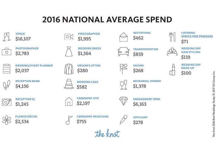 wedding cost national average image
