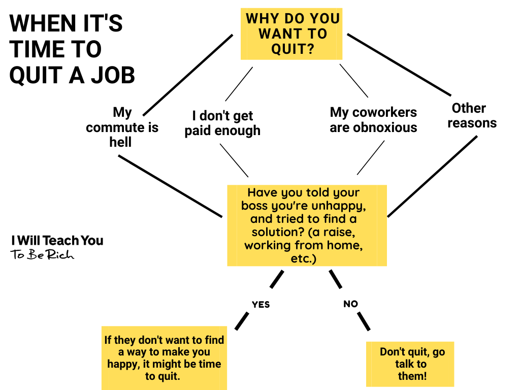 decision tree for how to decide it's time to quit a job